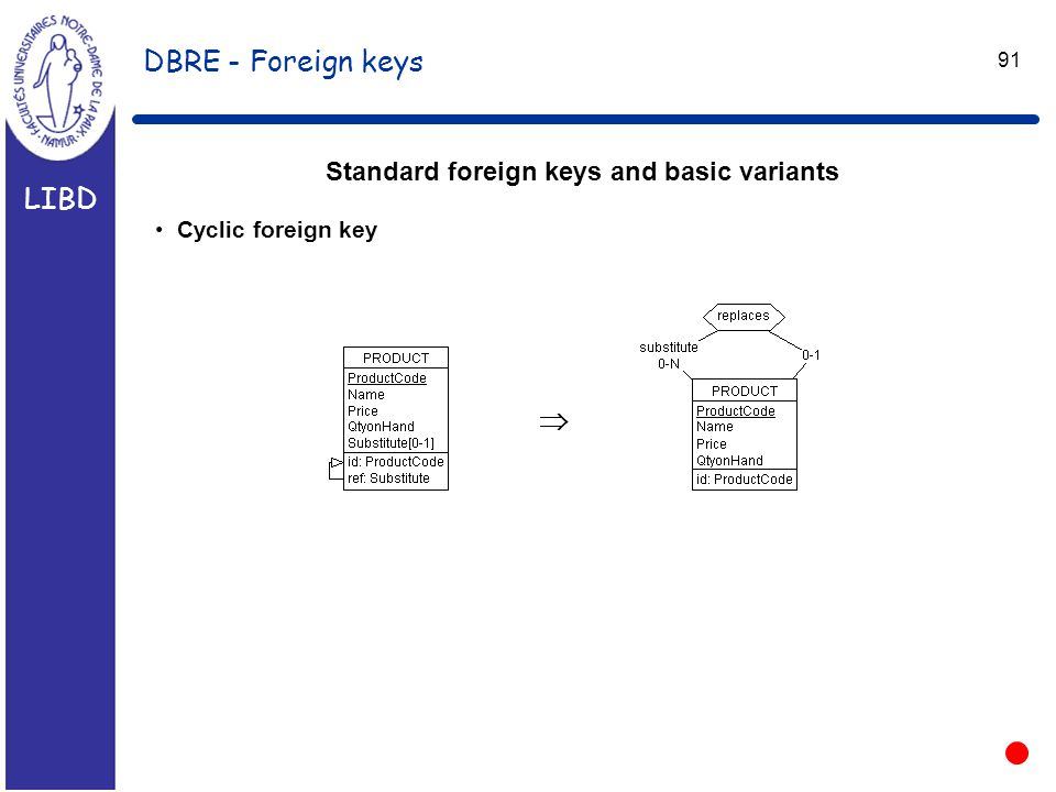 LIBD 91 DBRE - Foreign keys Standard foreign keys and basic variants Cyclic foreign key 