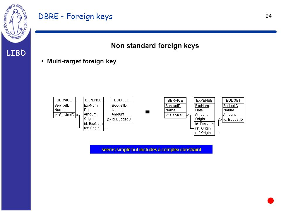 LIBD 94 DBRE - Foreign keys Non standard foreign keys Multi-target foreign key = seems simple but includes a complex constraint