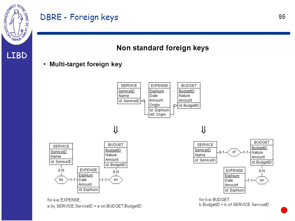 LIBD 95 DBRE - Foreign keys Non standard foreign keys Multi-target foreign key  for e  EXPENSE, e.by.SERVICE.ServiceID = e.on.BUDGET.BudgetID for b  BUDGET, b.BudgetID = b.of.SERVICE.ServiceID