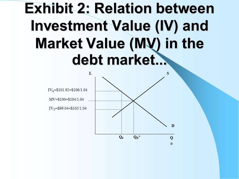 Exhibit 2: Relation between Investment Value (IV) and Market Value (MV) in the debt market...