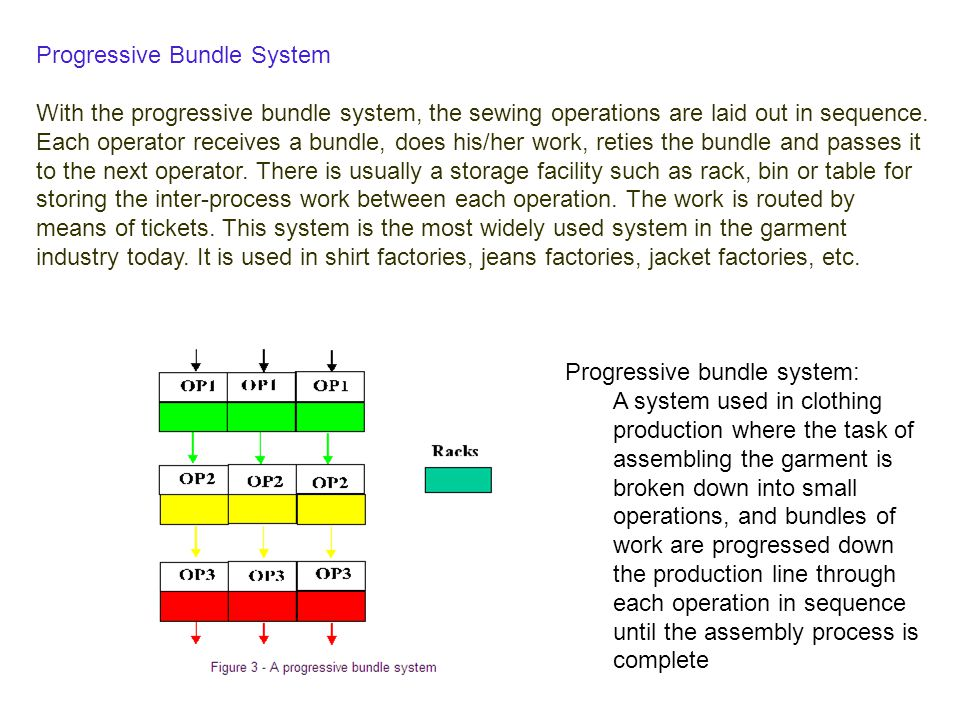 Progressive Bundle System With the progressive bundle system, the sewing operations are laid out in sequence. Each operator receives a bundle, does hi