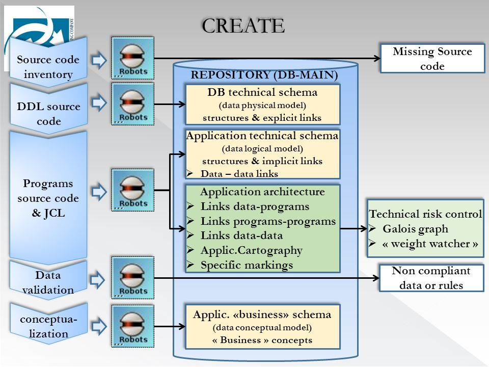DDL source code Source code inventory Source code inventory Programs source code & JCL Application technical schema (data logical model) structures & implicit links  Data – data links Application technical schema (data logical model) structures & implicit links  Data – data links Application architecture  Links data-programs  Links programs-programs  Links data-data  Applic.Cartography  Specific markings Application architecture  Links data-programs  Links programs-programs  Links data-data  Applic.Cartography  Specific markings REPOSITORY (DB-MAIN) Missing Source code Data validation conceptua- lization Non compliant data or rules DB technical schema (data physical model) structures & explicit links DB technical schema (data physical model) structures & explicit links Applic.