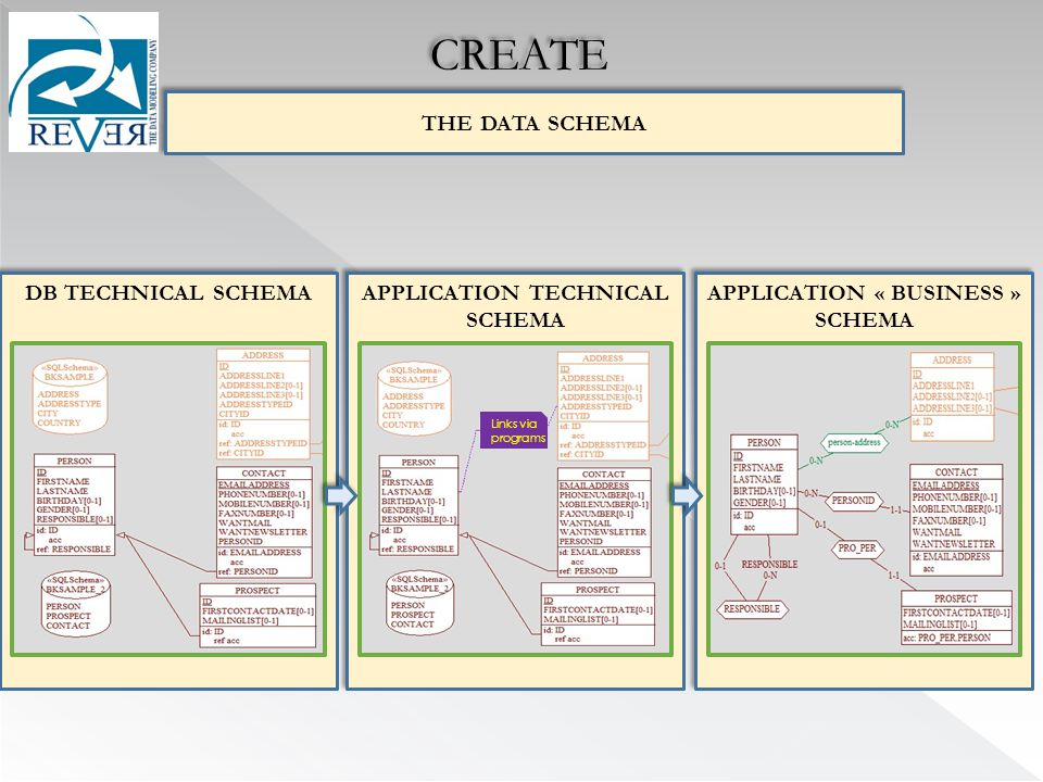 APPLICATION TECHNICAL SCHEMA APPLICATION « BUSINESS » SCHEMA REVERSE- EASY DB-MAIN DB TECHNICAL SCHEMA THE DATA SCHEMA CREATE Links via programs