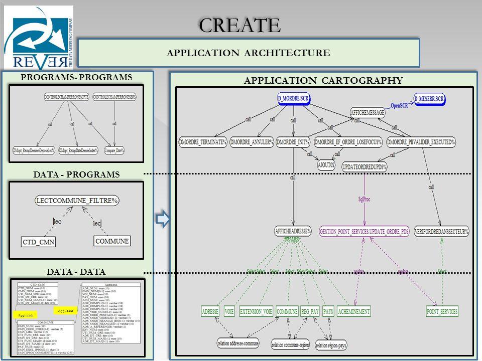 APPLICATION CARTOGRAPHY APPLICATION ARCHITECTURE DATA - DATA PROGRAMS- PROGRAMS DATA - PROGRAMS CREATE Applic.link