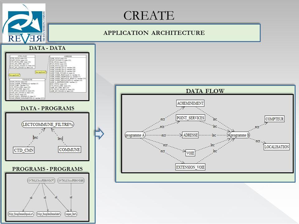 APPLICATION ARCHITECTURE DATA - DATA PROGRAMS - PROGRAMS DATA - PROGRAMS DATA FLOW CREATE