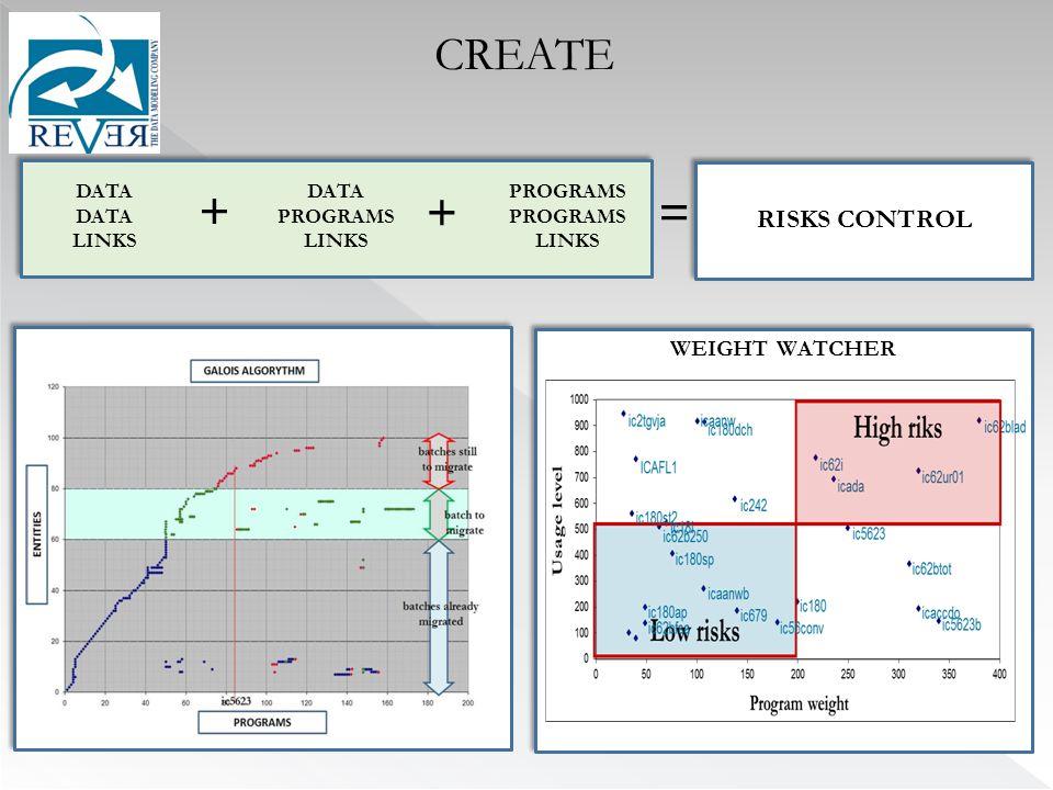WEIGHT WATCHER RISKS CONTROL DATA LINKS PROGRAMS LINKS DATA PROGRAMS LINKS + += CREATE