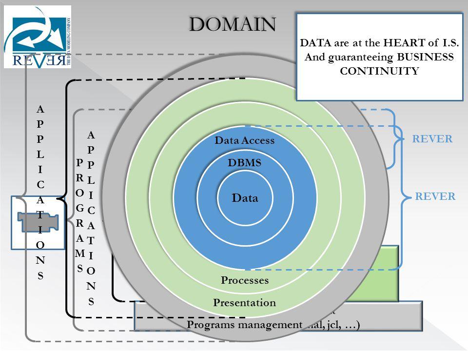 DOMAIN REVER DBMS Data Access Processes Presentation Programs management (web server, transactional, jcl, …) Data DBMS Data Access Processes Presentation Programs management REVER DATA are at the HEART of I.S.