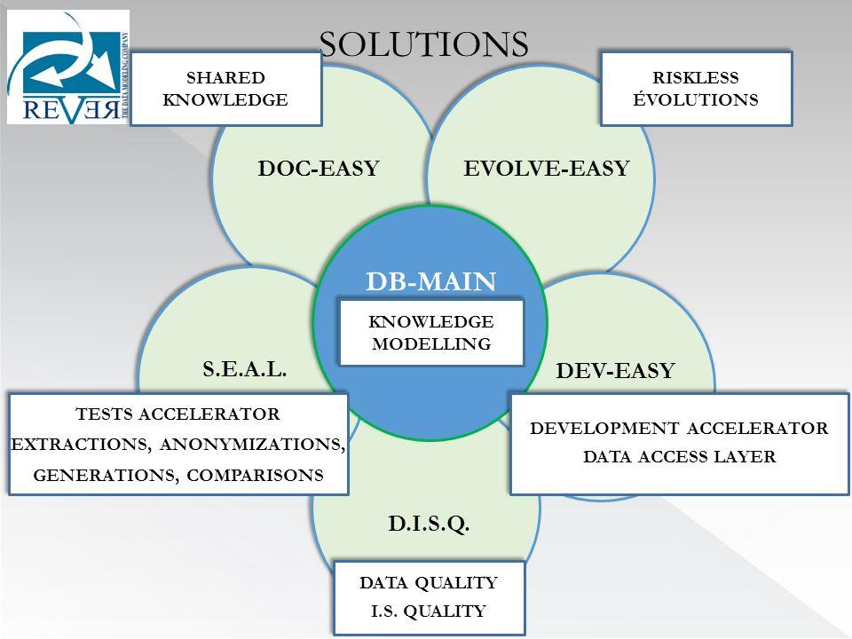 SOLUTIONS EVOLVE-EASY DEV-EASY D.I.S.Q. S.E.A.L.