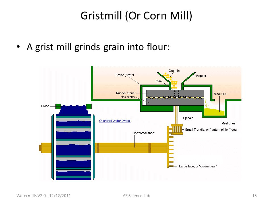 Gristmill (Or Corn Mill) A grist mill grinds grain into flour: Watermills V2.0 - 12/12/201115AZ Science Lab