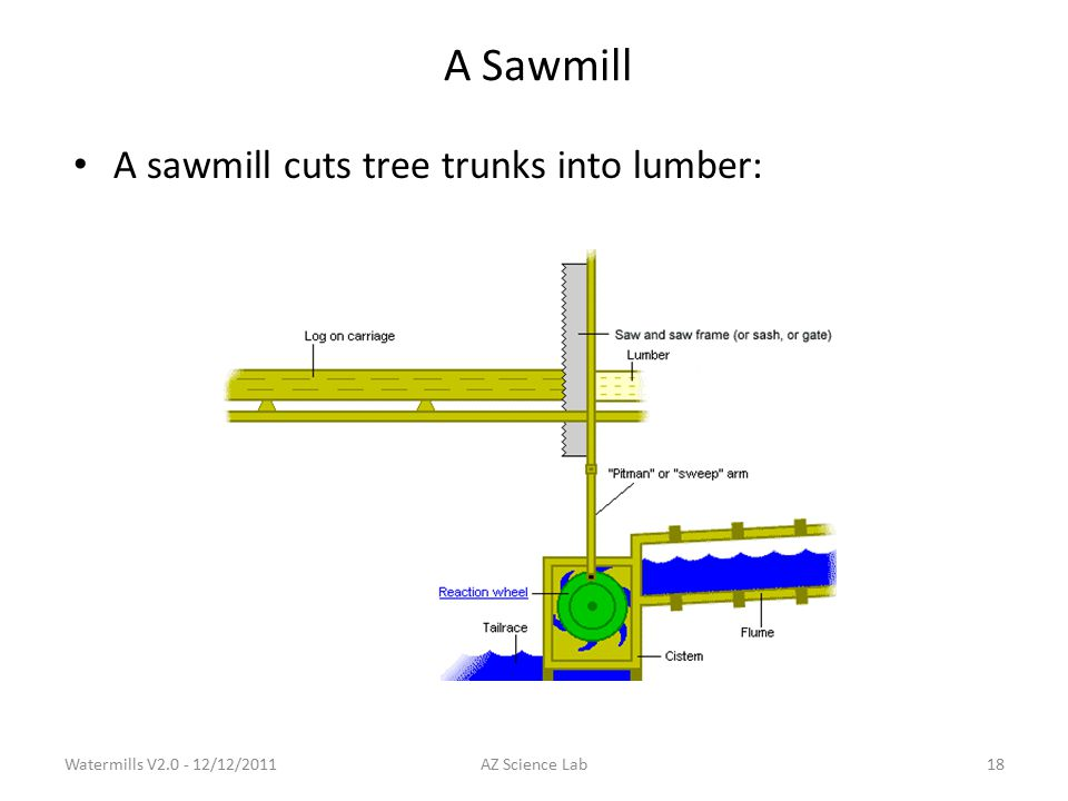 A Sawmill A sawmill cuts tree trunks into lumber: Watermills V2.0 - 12/12/201118AZ Science Lab