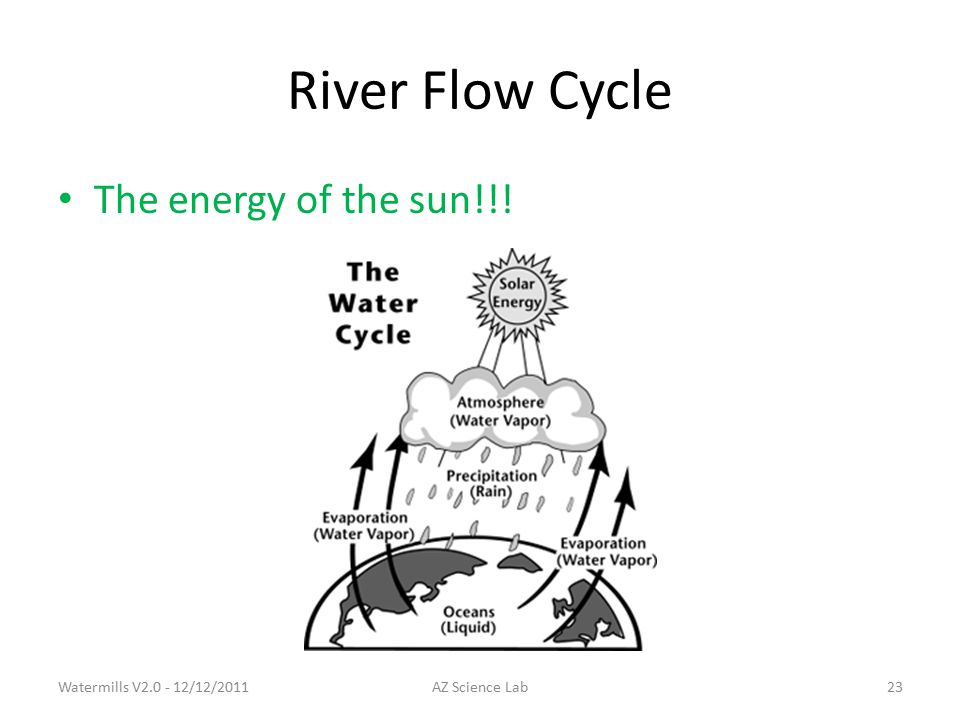 River Flow Cycle The energy of the sun!!! Watermills V2.0 - 12/12/201123AZ Science Lab