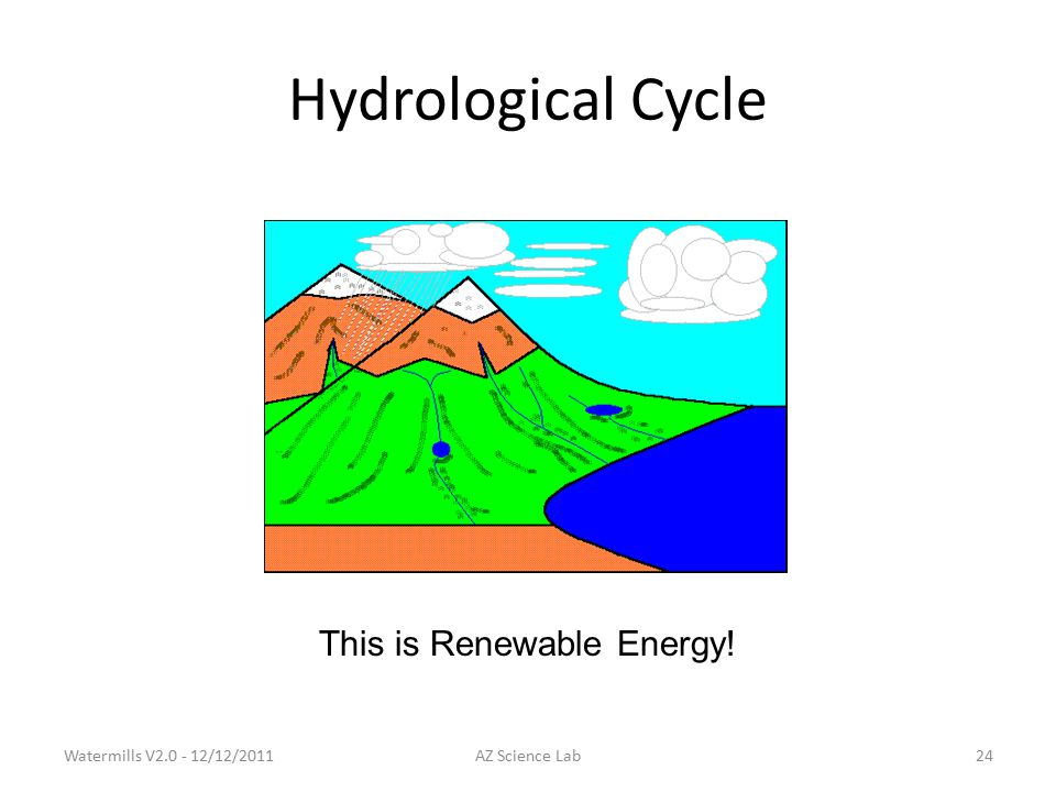 Hydrological Cycle This is Renewable Energy! Watermills V2.0 - 12/12/201124AZ Science Lab