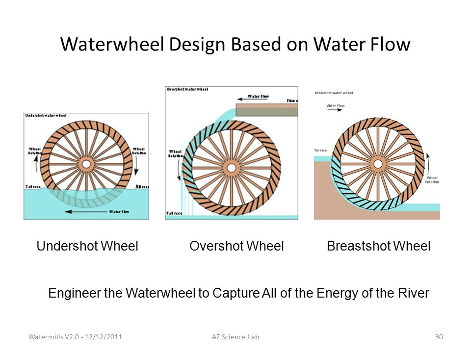 Waterwheel Design Based on Water Flow Undershot WheelOvershot WheelBreastshot Wheel Engineer the Waterwheel to Capture All of the Energy of the River Watermills V2.0 - 12/12/201130AZ Science Lab