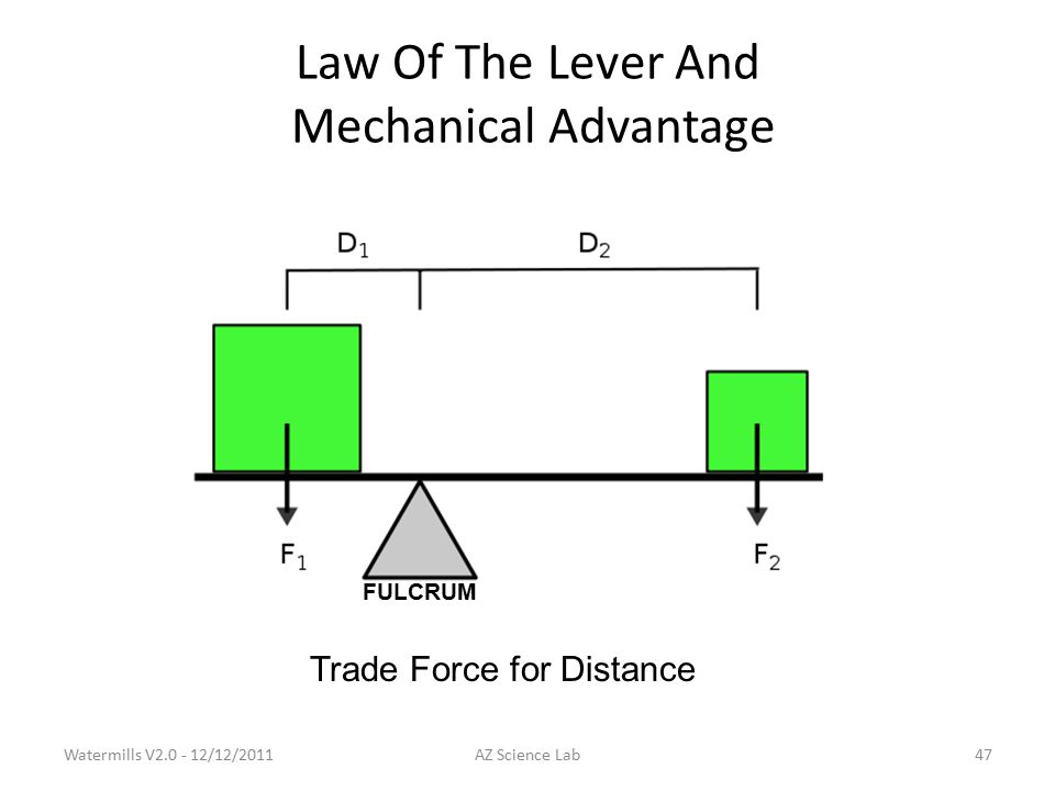 Law Of The Lever And Mechanical Advantage FULCRUM Trade Force for Distance Watermills V2.0 - 12/12/201147AZ Science Lab
