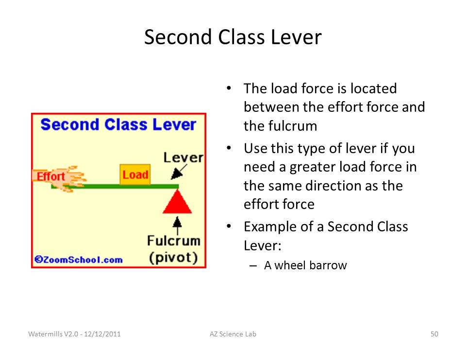 Second Class Lever The load force is located between the effort force and the fulcrum Use this type of lever if you need a greater load force in the same direction as the effort force Example of a Second Class Lever: – A wheel barrow Watermills V2.0 - 12/12/201150AZ Science Lab