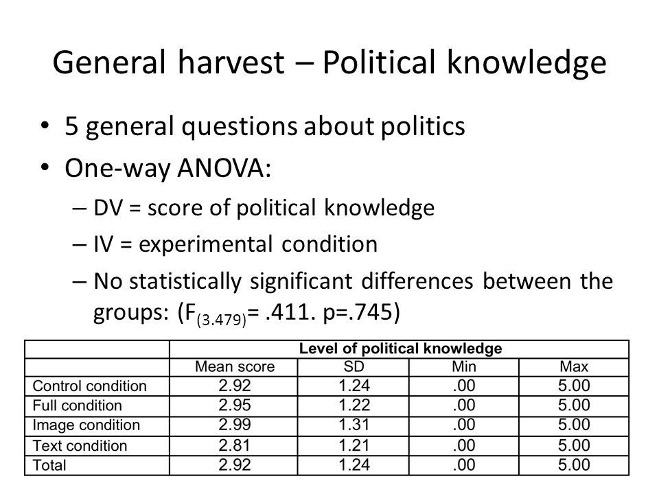 General harvest – Political knowledge 5 general questions about politics One-way ANOVA: – DV = score of political knowledge – IV = experimental condition – No statistically significant differences between the groups: (F (3.479) =.411.