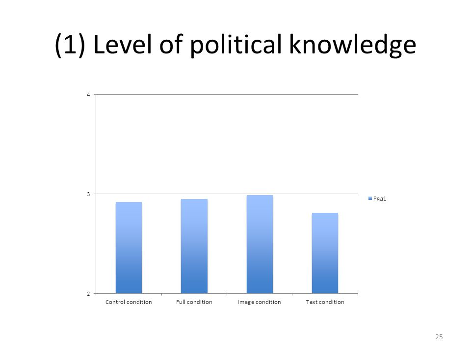 (1) Level of political knowledge 25