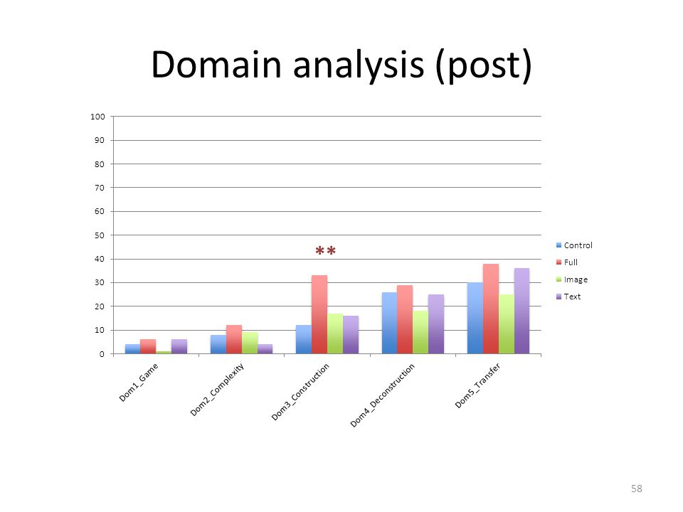 Domain analysis (post) 58 **