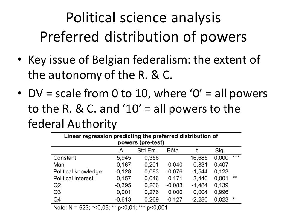 Political science analysis Preferred distribution of powers Key issue of Belgian federalism: the extent of the autonomy of the R.