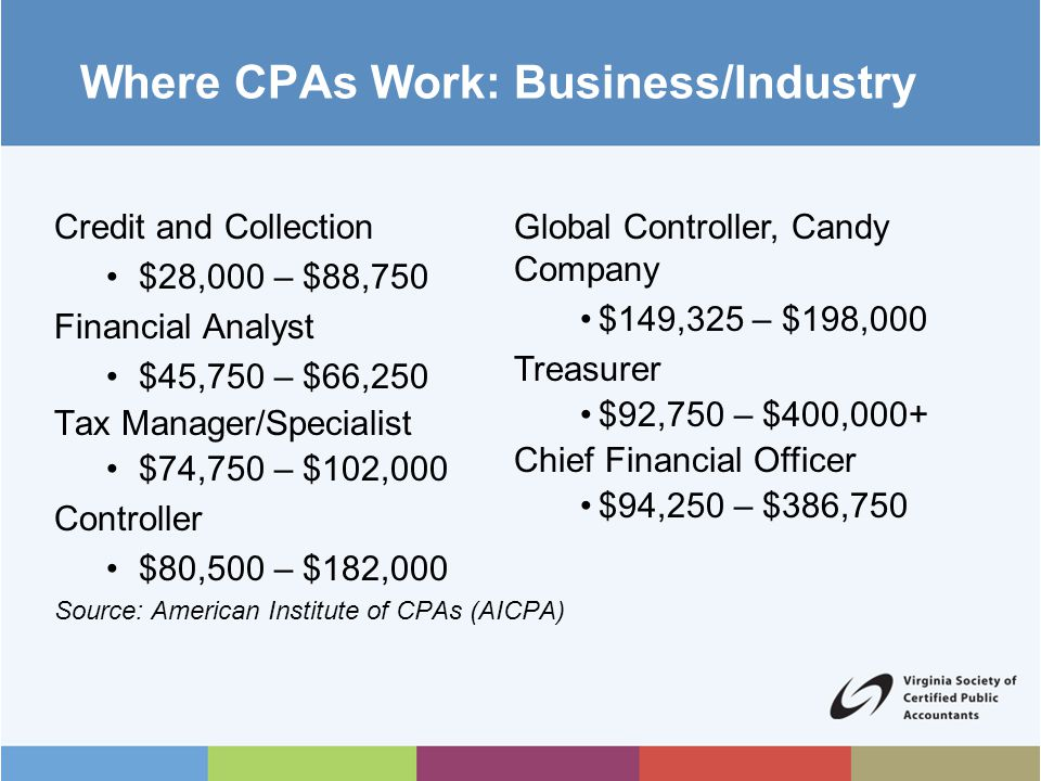 Where CPAs Work: Business/Industry Credit and Collection $28,000 – $88,750 Financial Analyst $45,750 – $66,250 Tax Manager/Specialist $74,750 – $102,000 Controller $80,500 – $182,000 Source: American Institute of CPAs (AICPA) Global Controller, Candy Company $149,325 – $198,000 Treasurer $92,750 – $400,000+ Chief Financial Officer $94,250 – $386,750