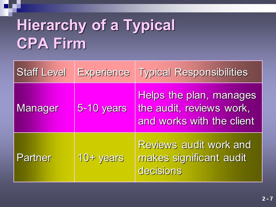 2 - 6 Hierarchy of a Typical CPA Firm Staff Level Experience Typical Responsibilities Staffassistant 0-2 years Performs most of the detailed audit work Senior or in-chargeauditor 2-5 years Responsible for the audit field work, including supervising staff work