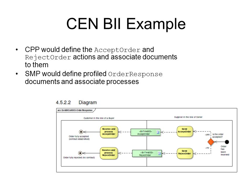 CEN BII Example CPP would define the AcceptOrder and RejectOrder actions and associate documents to them SMP would define profiled OrderResponse documents and associate processes