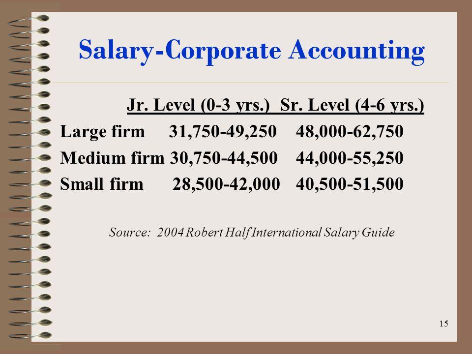 14 Salary-Public Accounting Jr. Level (0-3 yrs.) Sr. Level (4-6 yrs.) Large firm 35,750-51,25048,750-62,250 Medium firm 31,750-45,50044,000-56,500 Sma