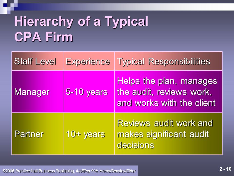 2 - 9 ©2006 Prentice Hall Business Publishing, Auditing 11/e, Arens/Beasley/Elder Hierarchy of a Typical CPA Firm Staff Level Experience Typical Respo