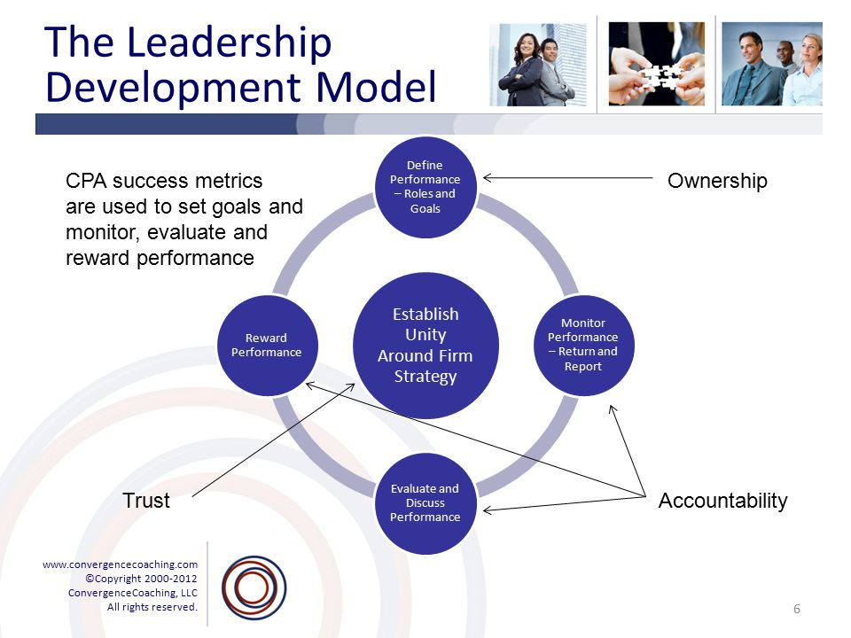 www.convergencecoaching.com ©Copyright 2000-2012 ConvergenceCoaching, LLC All rights reserved. The Leadership Development Model Establish Unity Around
