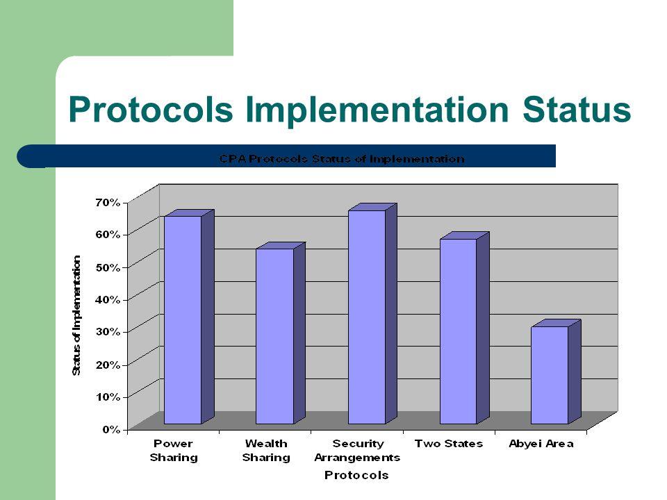 Protocols Implementation Status