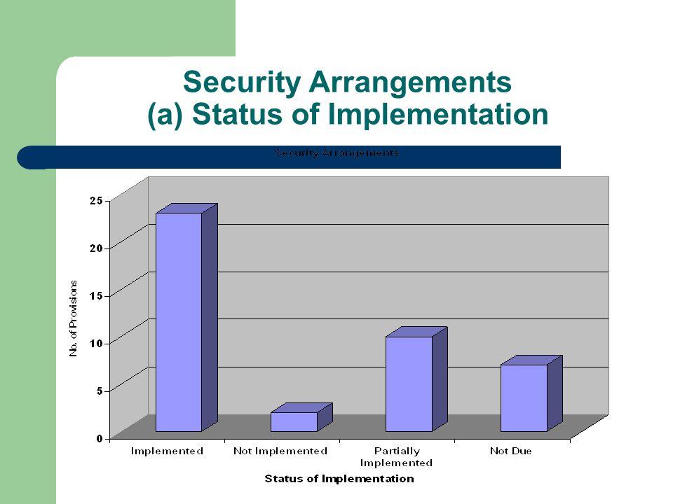 Security Arrangements (a) Status of Implementation