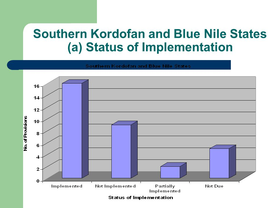 Southern Kordofan and Blue Nile States (a) Status of Implementation