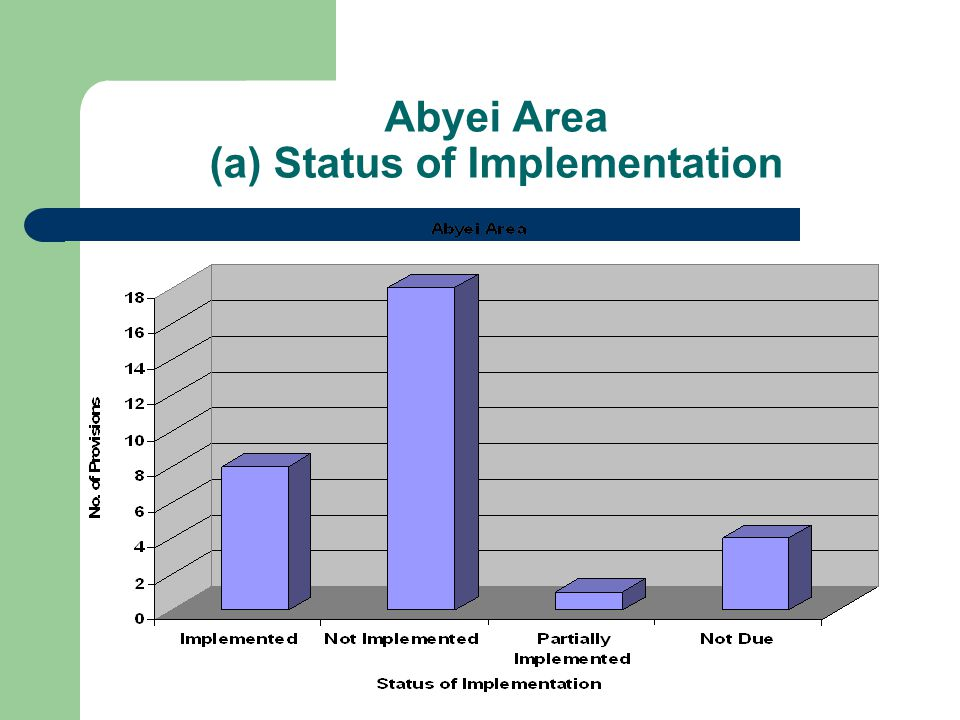 Abyei Area (a) Status of Implementation