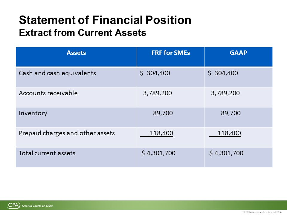 © 2014 American Institute of CPAs Statement of Financial Position Extract from Current Assets AssetsFRF for SMEsGAAP Cash and cash equivalents$ 304,400 Accounts receivable 3,789,200 Inventory 89,700 Prepaid charges and other assets 118,400 Total current assets $ 4,301,700