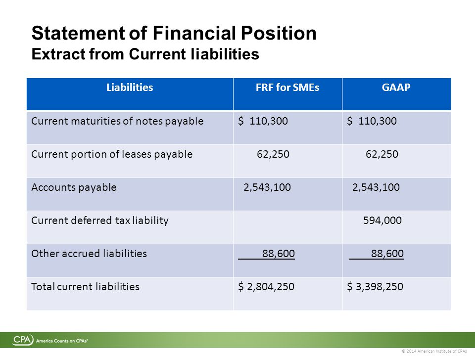 © 2014 American Institute of CPAs Statement of Financial Position Extract from Current liabilities LiabilitiesFRF for SMEsGAAP Current maturities of notes payable$ 110,300 Current portion of leases payable 62,250 Accounts payable 2,543,100 Current deferred tax liability 594,000 Other accrued liabilities 88,600 Total current liabilities$ 2,804,250$ 3,398,250