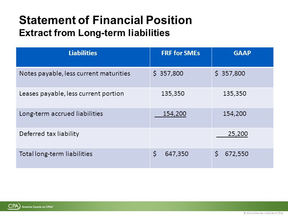 © 2014 American Institute of CPAs Statement of Financial Position Extract from Long-term liabilities LiabilitiesFRF for SMEsGAAP Notes payable, less current maturities$ 357,800 Leases payable, less current portion 135,350 Long-term accrued liabilities 154,200 Deferred tax liability 25,200 Total long-term liabilities$ 647,350$ 672,550