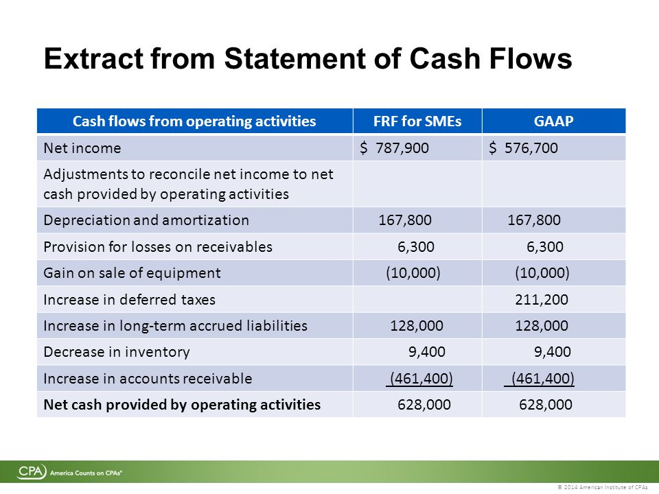 © 2014 American Institute of CPAs Extract from Statement of Cash Flows Cash flows from operating activitiesFRF for SMEsGAAP Net income$ 787,900$ 576,700 Adjustments to reconcile net income to net cash provided by operating activities Depreciation and amortization 167,800 Provision for losses on receivables 6,300 Gain on sale of equipment (10,000) Increase in deferred taxes 211,200 Increase in long-term accrued liabilities 128,000 Decrease in inventory 9,400 Increase in accounts receivable (461,400) Net cash provided by operating activities 628,000