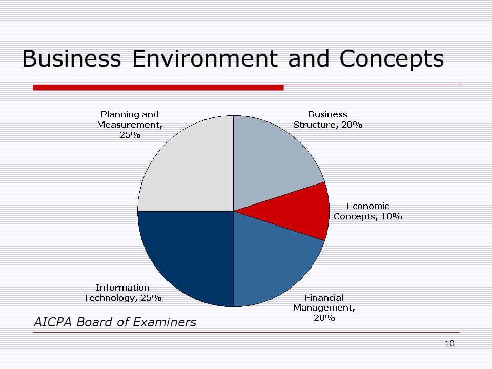 10 Business Environment and Concepts AICPA Board of Examiners
