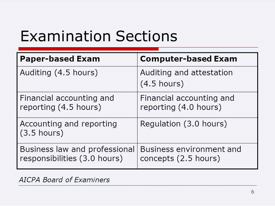 6 Examination Sections Paper-based ExamComputer-based Exam Auditing (4.5 hours)Auditing and attestation (4.5 hours) Financial accounting and reporting (4.5 hours) Financial accounting and reporting (4.0 hours) Accounting and reporting (3.5 hours) Regulation (3.0 hours) Business law and professional responsibilities (3.0 hours) Business environment and concepts (2.5 hours) AICPA Board of Examiners