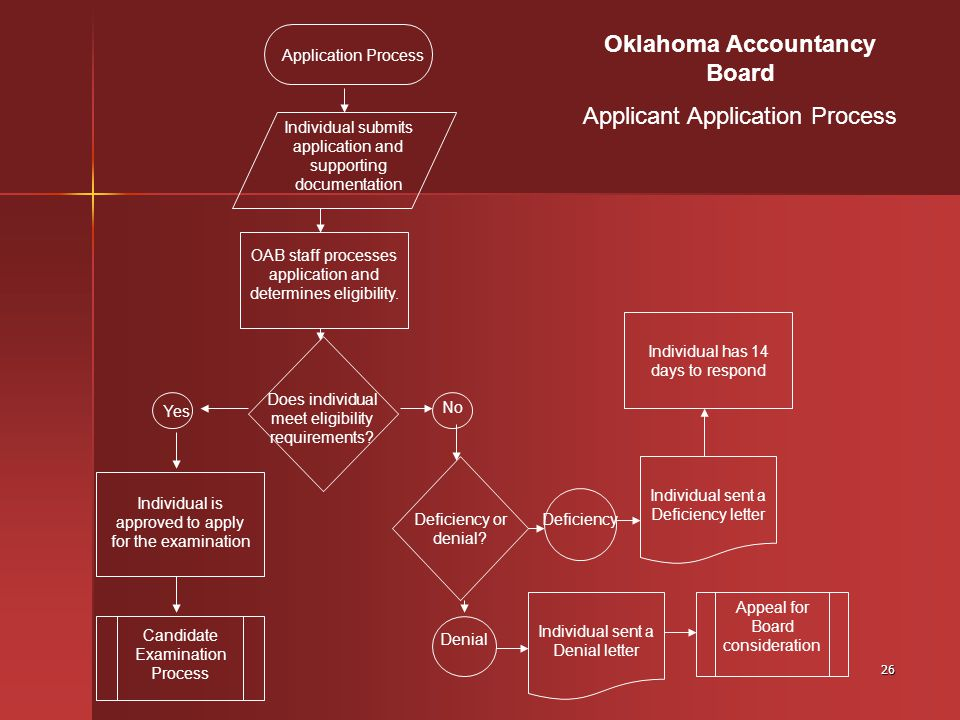 26 Application Process Individual has 14 days to respond OAB staff processes application and determines eligibility.