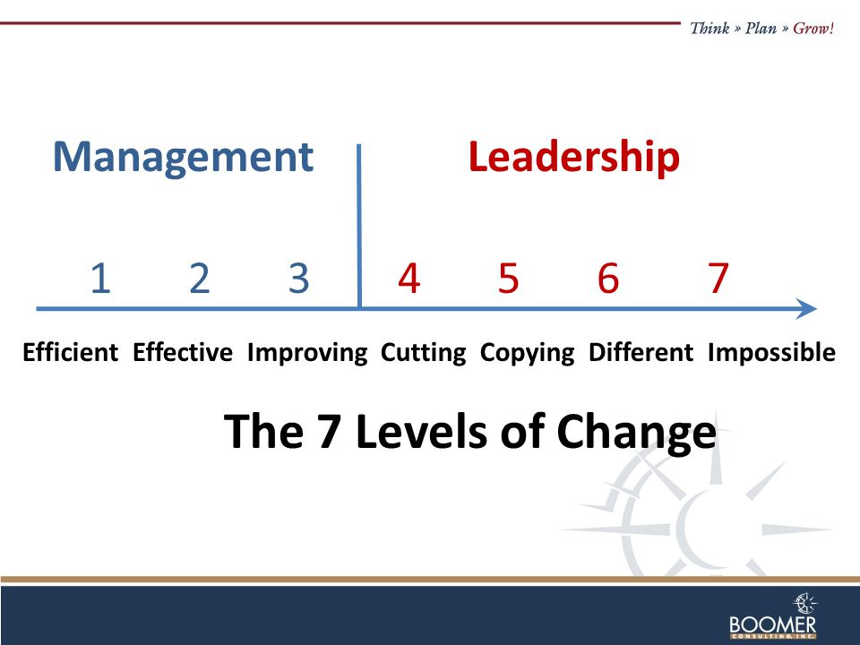 Efficient Effective Improving Cutting Copying Different Impossible Management Leadership 1 2 3 4 5 6 7 The 7 Levels of Change