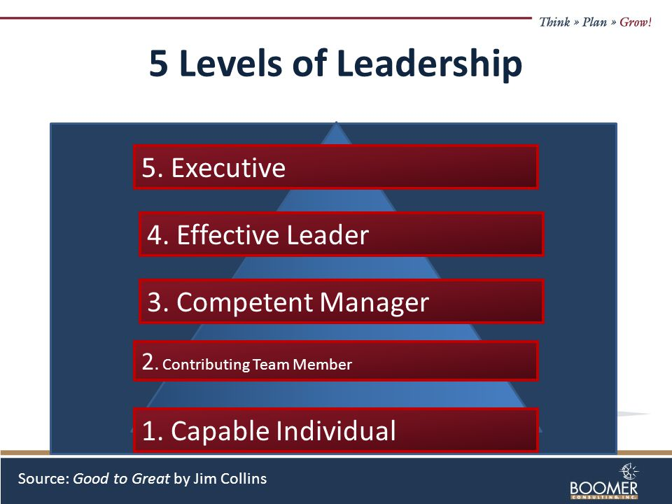 5 Levels of Leadership 1. Capable Individual 2. Contributing Team Member 3.