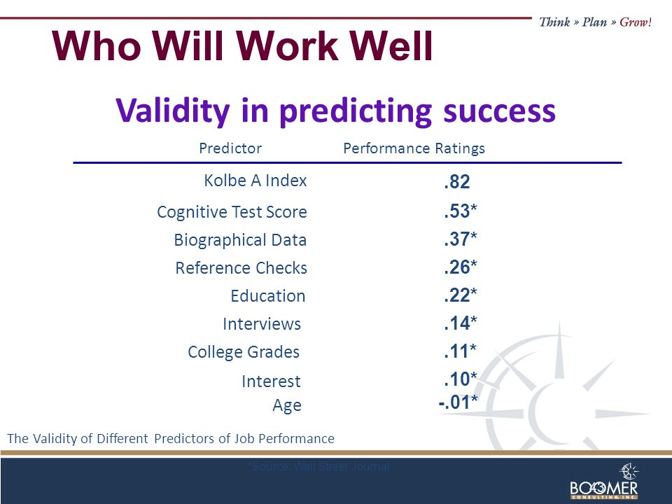 43 Validity in predicting success PredictorPerformance Ratings Kolbe A Index Cognitive Test Score Biographical Data Reference Checks Education Interviews College Grades Interest Age.82.53*.37*.26*.22*.14*.11* -.01*.10* The Validity of Different Predictors of Job Performance *Source: Wall Street Journal Who Will Work Well