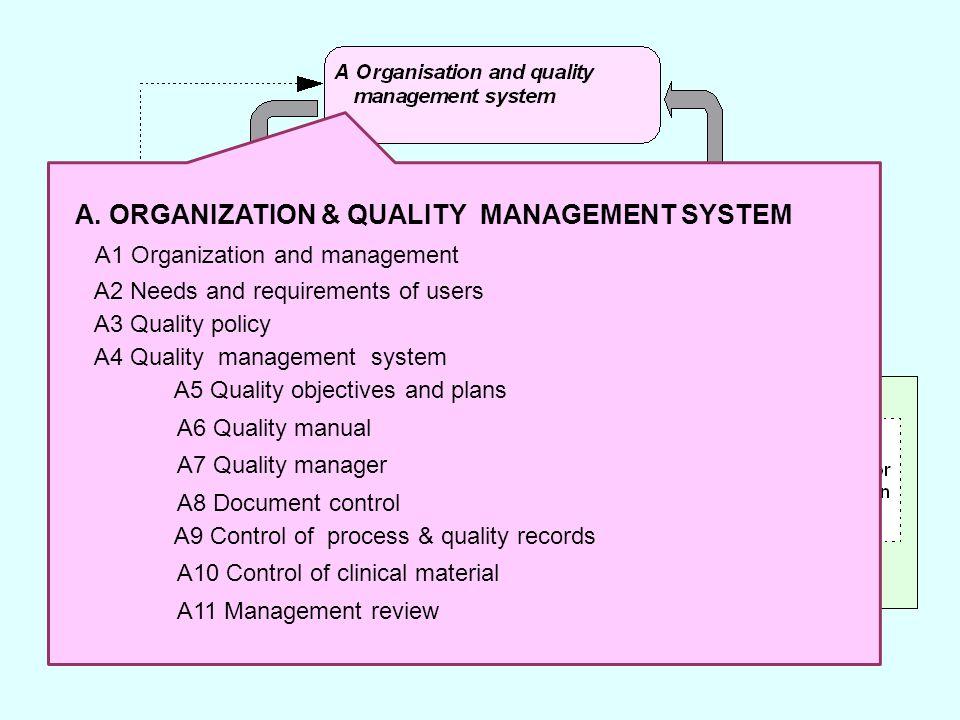 5 A. ORGANIZATION & QUALITY MANAGEMENT SYSTEM A1 Organization and management A2 Needs and requirements of users A3 Quality policy A4 Quality managemen