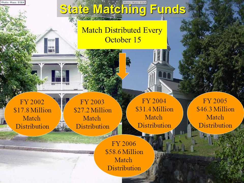 Match Distributed Every October 15 State Matching Funds FY 2002 $17.8 Million Match Distribution FY 2003 $27.2 Million Match Distribution FY 2005 $46.