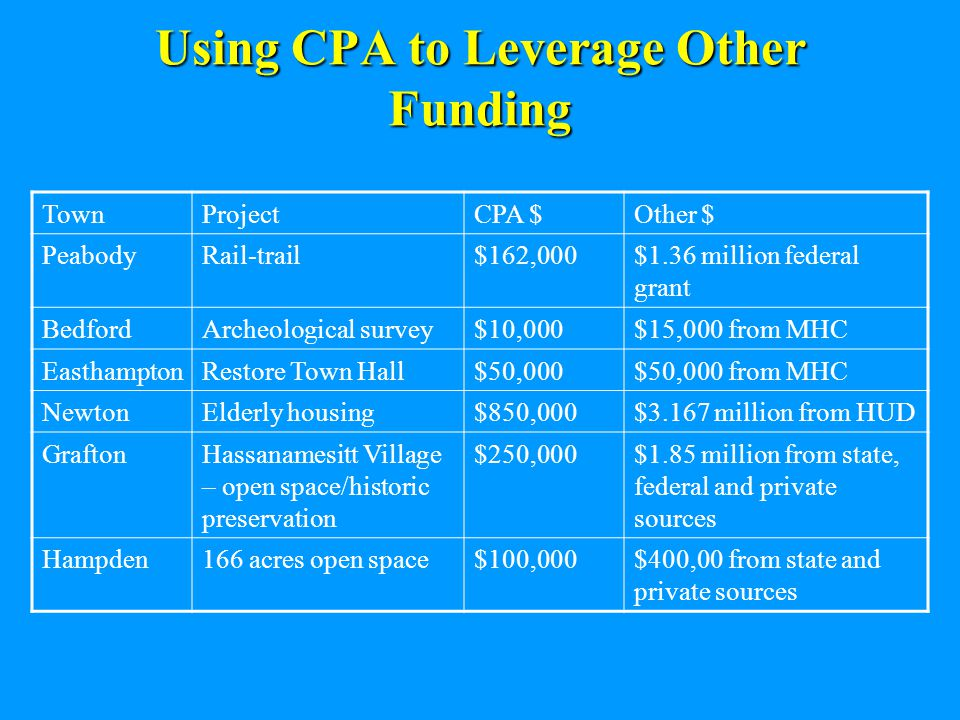 Using CPA to Leverage Other Funding TownProjectCPA $Other $ PeabodyRail-trail$162,000$1.36 million federal grant BedfordArcheological survey$10,000$15,000 from MHC EasthamptonRestore Town Hall$50,000$50,000 from MHC NewtonElderly housing$850,000$3.167 million from HUD GraftonHassanamesitt Village – open space/historic preservation $250,000$1.85 million from state, federal and private sources Hampden166 acres open space$100,000$400,00 from state and private sources