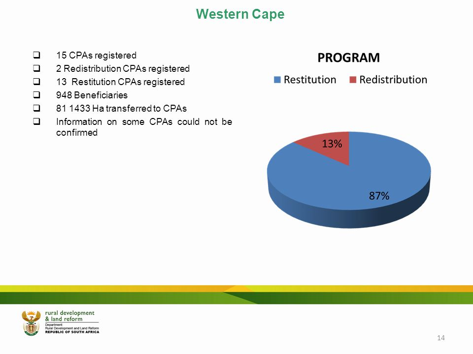 Western Cape  15 CPAs registered  2 Redistribution CPAs registered  13 Restitution CPAs registered  948 Beneficiaries  81 1433 Ha transferred to