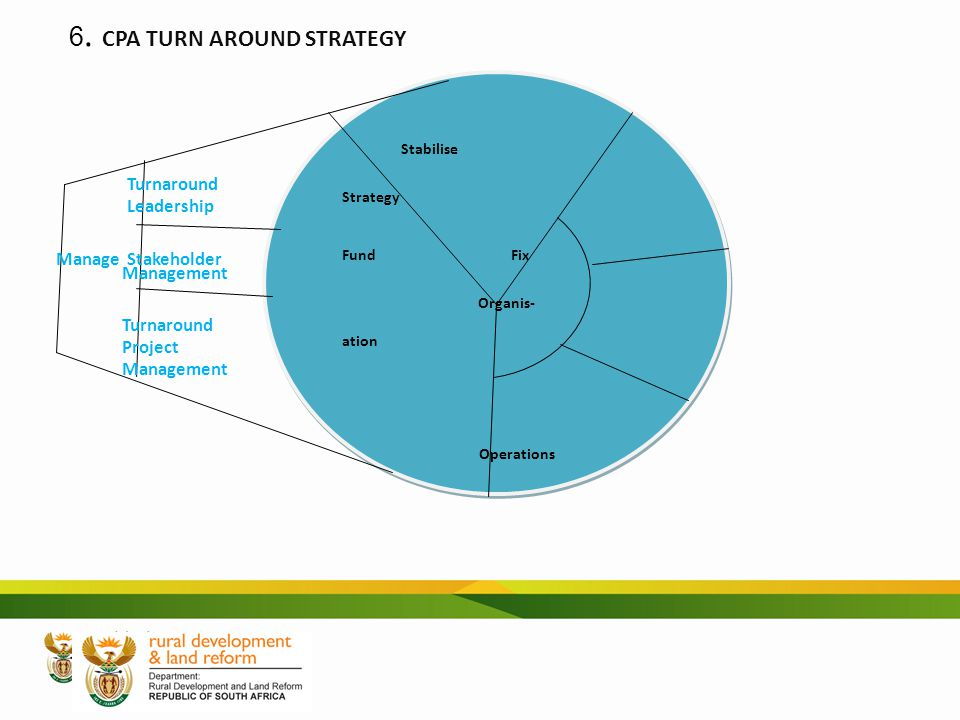 Stabilise Strategy Fund Fix Organis- ation Operations Stabilise Strategy Fund Fix Organis- ation Operations 6. CPA TURN AROUND STRATEGY Turnaround Lea