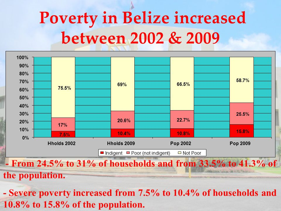 Poverty in Belize increased between 2002 & 2009 - From 24.5% to 31% of households and from 33.5% to 41.3% of the population.