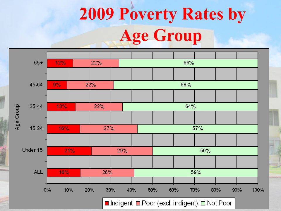 2009 Poverty Rates by Age Group